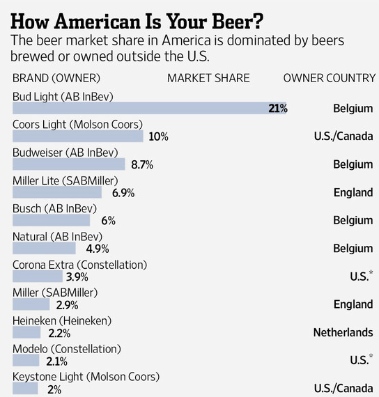beer ownership and market share